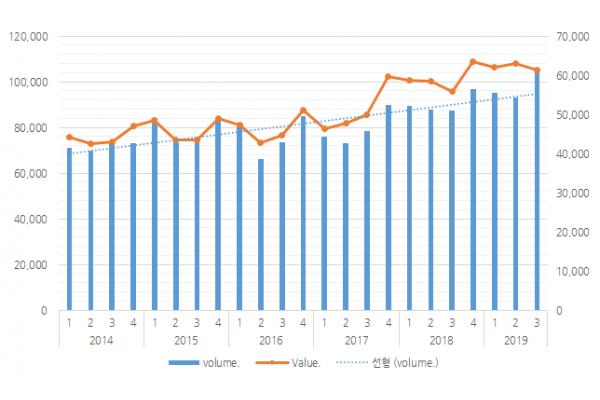 2019년 3분기까지 와인시장 간략 분석